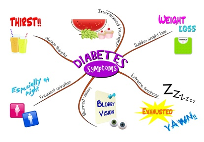 Symptoms of Diabetes Type 2