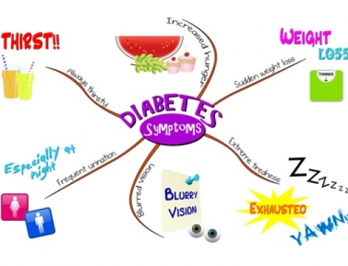 Symptoms of Diabetes Type 2